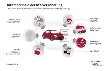 Tarikmerkmale_Kfz-Versicherung
