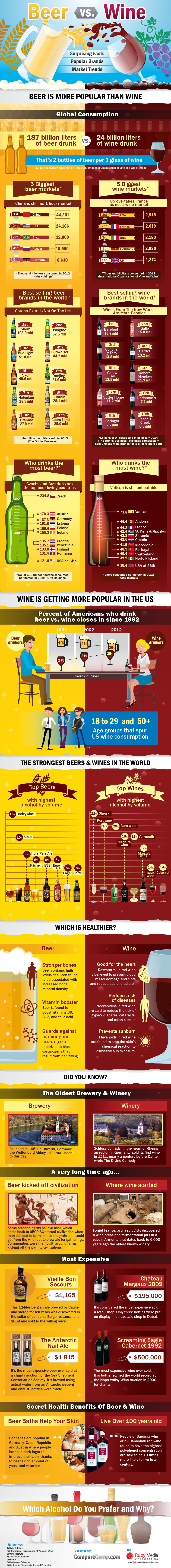 Comparison Of Wine And Beer: Industry Statistics, Fun Facts & The Most Popular Brands