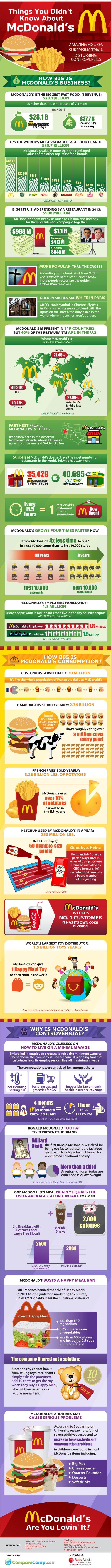 facts about mcdonalds