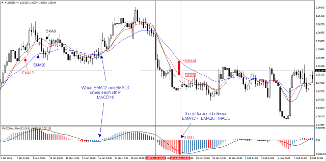 MACD is showing the difference between two EMA 12 and 26 periods