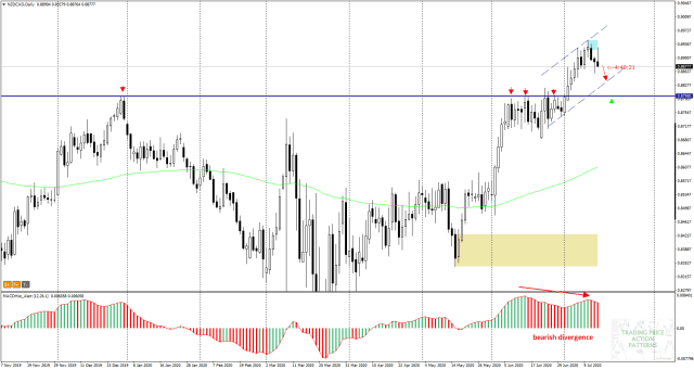 NZDCAD Daily - falling divergence,