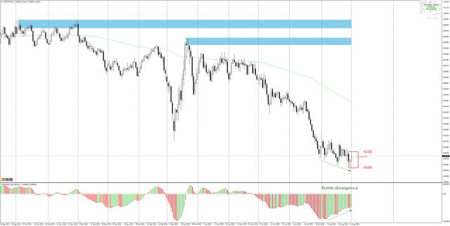 Swiss franc today
