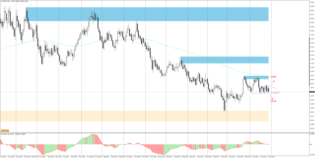 EURNZD Daily - a consolidation in last two weeks, breaking out can be a strong impulse