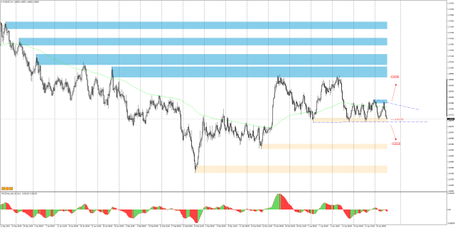 EURNZD H4 - breaking out from the area of consolidation can give a 130p move.