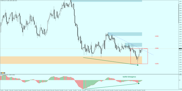 GBPCHF H4 - the upward divergence along with the probable breakout from the bullish engulfing supports the demand.