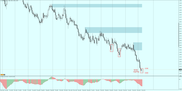 USDCAD - Daily - bullish engulfing on the neckline of the double top