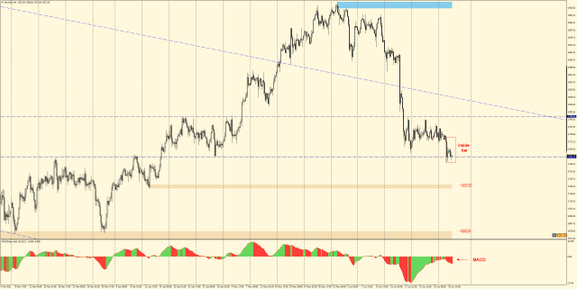 GOLD H4 - inside bar at important support
