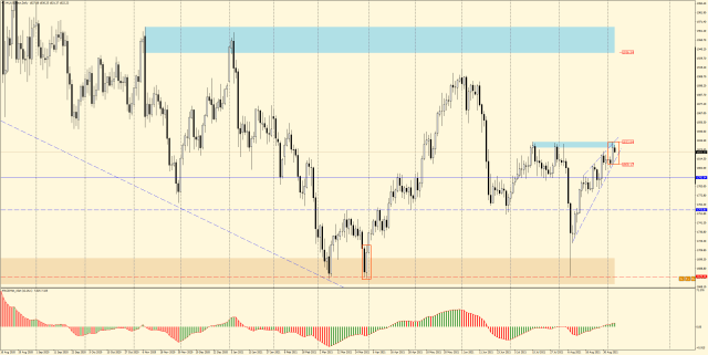 GOLD D1 - inside bar at the edge of an ascending wedge