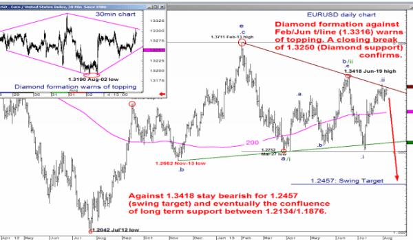 Indeks Dolara wraca do konsolidacji, a na EUR/USD tworzu się szczyt formacji diamentu - Merrill Lynch