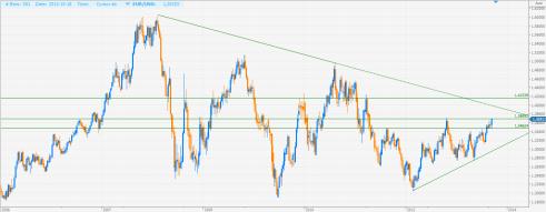 Co dalej z dolarem? - Deutsche Bank, Goldman Sachs, Barclays', Credit Agricole