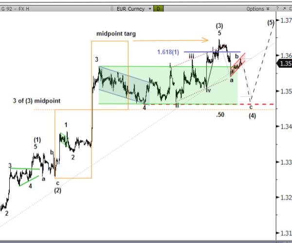 EUR/USD w trakcie korekty ABC, USD/JPY - fala E wzrostowej flagi - Nomura