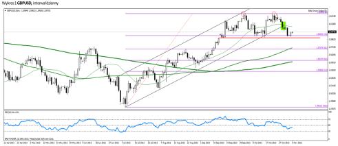 GBP/USD - analiza poranna.