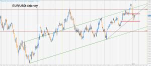 Euro, funt i dolar kontra DB, MS, Westpac i CA