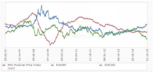 PPI w stosunku do EUR/USD i EUR/SEK
