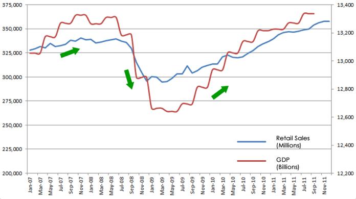 Sprzedaż detaliczna vs PKB