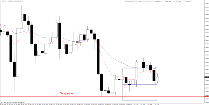 Price Action Forex NZD/JPY