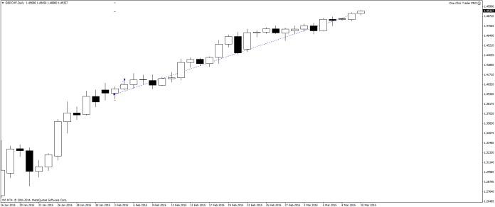Price Action Forex GBP/CHF
