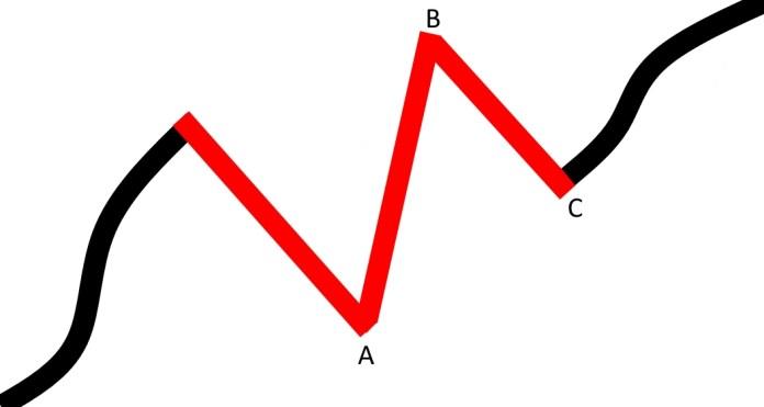 korekta_pedzaca_trend_wzrostowy