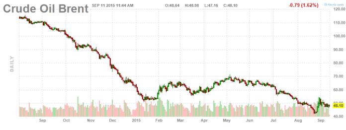 Wykres dzienny ropy Brent