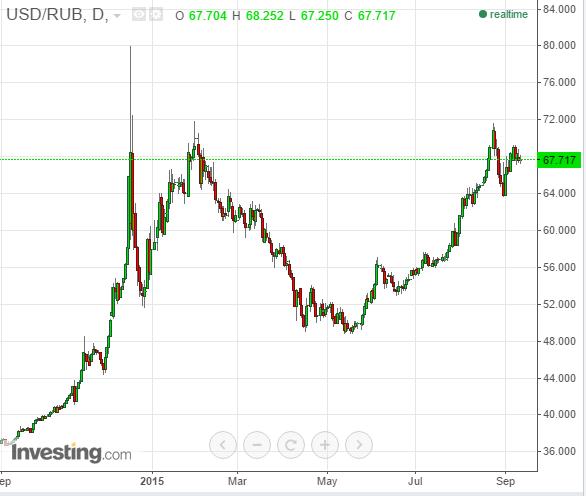 Wykres dzienny USD/RUB