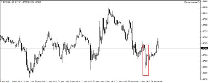 Początek handlu na EUR/USD przyniósł spore spadki. Pomimo tego, wsparcie  w okolicy 1,0690 kolejny raz pokonało obecną na parze podaż.