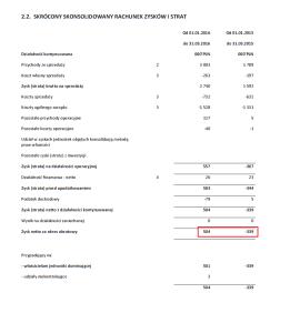 Euro-tax.pl - Fragment skróconego skonsolidowanego rachunku zysków i strat