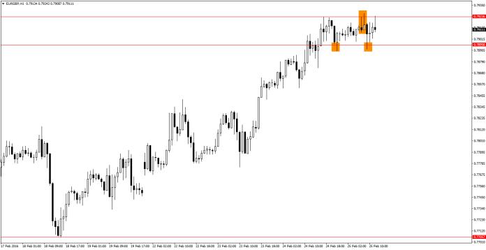 EUR/GBP H1 -