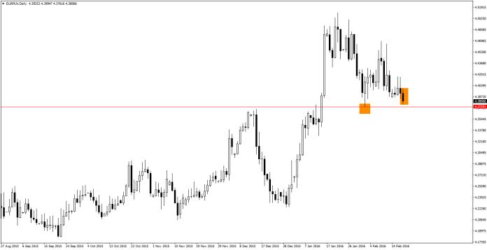 EUR/PLN najniżej od dwóch tygodni, coraz bliżej poziomu wsparcia