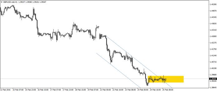 Obecnie na GBP/USD trwa konsolidacja. Zdaniem analitykó Morgan Stanley wybicie dołem tejże jest jedynie kwestią czasu.