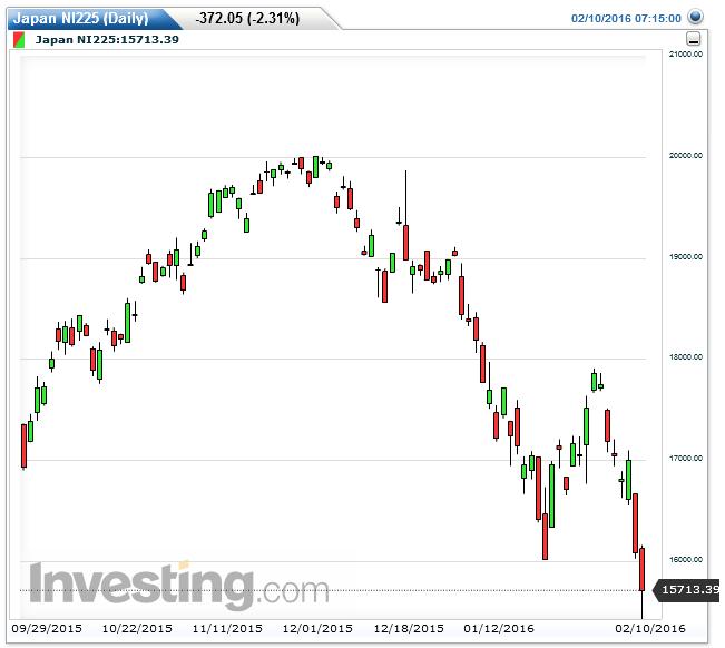 Nikkei225 pokonał dziś lokalny opór znajdujący się na poprzedni dołku.