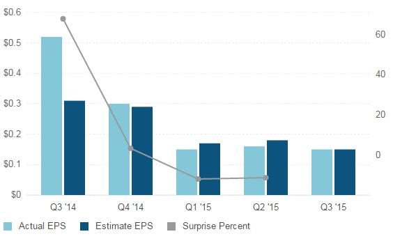 Wartość EPS w kolejnych kwartałach roku – odczyty rzeczywiste vs prognozy analityków (prognozy na ciemnoniebiesko)