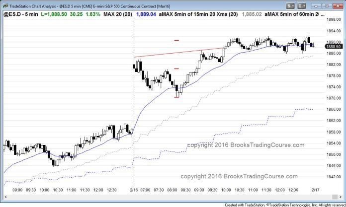 Wykres S&P500 Emini na wykresie M5