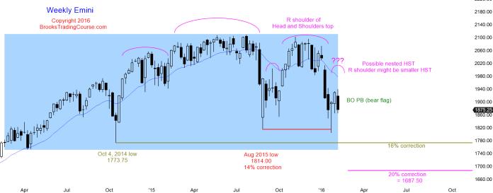 Tygodniowa świeczka S&P500 Emini znajduje się w tym momencie blisko dolnego ograniczenia progu zmienności. Niedźwiedzie dostrzegają w tym wykresie kontynuacji spadków po dwóch tygodniach korekty następującej po naruszeniu poziomu sierpniowego dna. Byki z kolei upatrują tutaj oznak słabości podaży po nieudanej próbie przebicia sierpniowego minimum i prognozują dalszy ruch w górę.