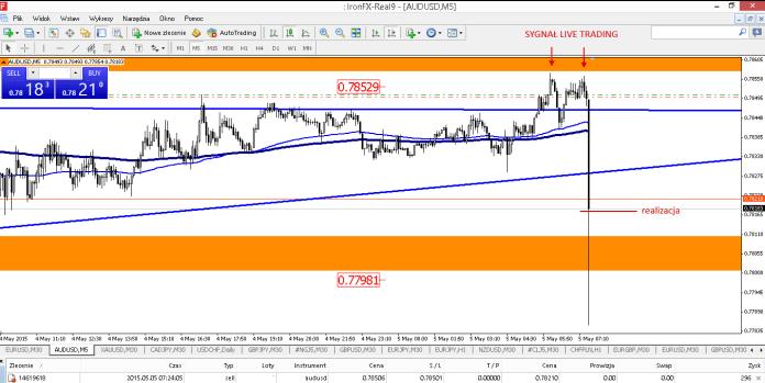 Wykres 1. AUD/USD, M5, 5.05.2015