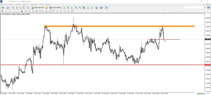 Wykres 4. EUR/USD, M30, 14.01.2016