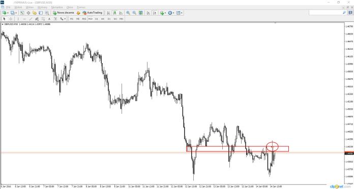 Wykres 5, GBP/USD, M30, 14.01.2016