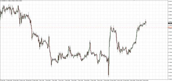 Wykres EURGBP dla interwału H1