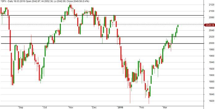 Wykres S&P500 dla interwału D1.