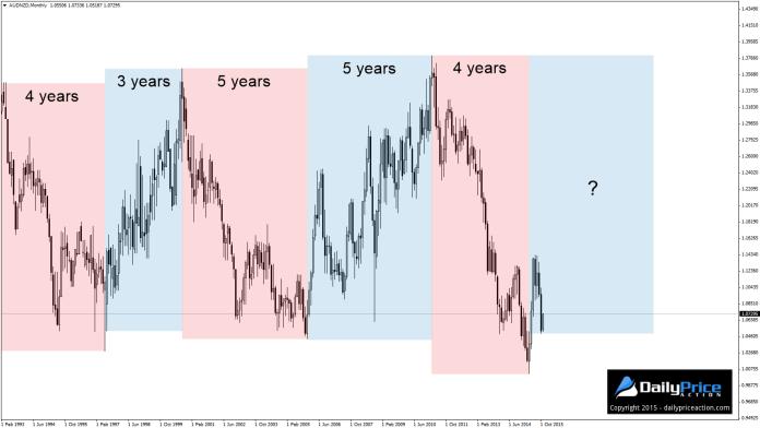 Wyraźne cykle trendów na AUD/NZD monthly - czy obecne cztery lata spadków zbliżają się do końca?