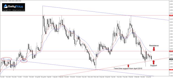EUR/AUD na wykresie D1