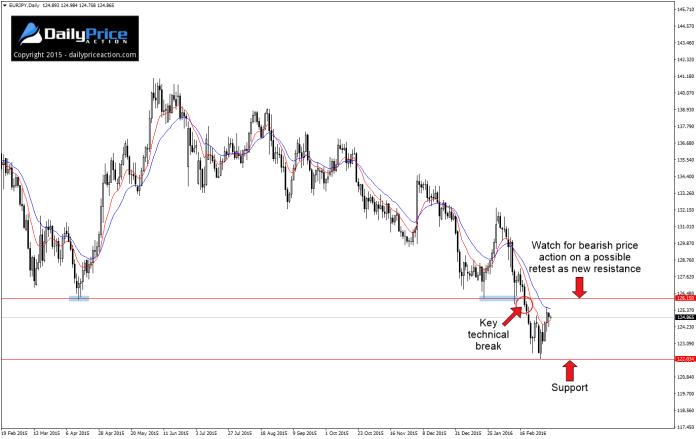 EUR/JPY cały czas nie przetestowało okrągłego poziomu 126.00 po jego przebiciu w zeszłym tygodniu
