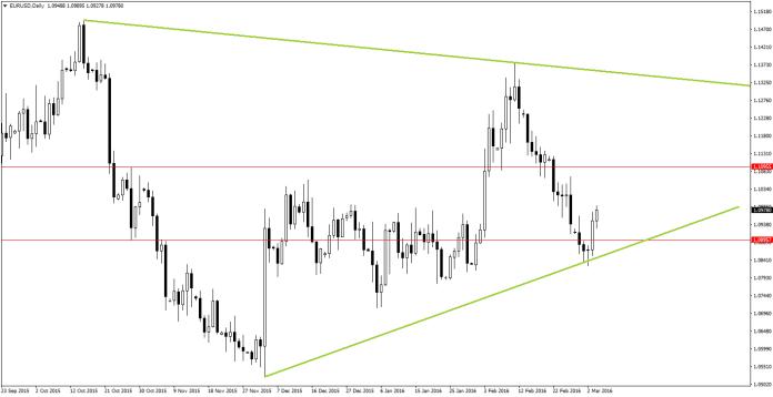 EUR/USD przed rezultatami NFP