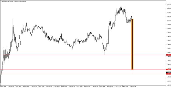 EUR/USD M5 po publikacji NFP