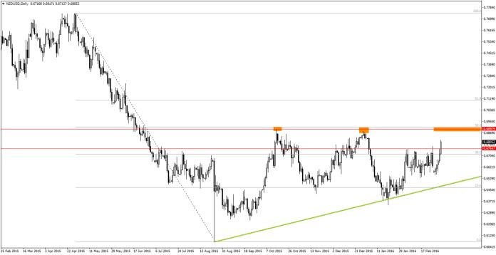 NZD podobnie jak inne waluty surowcowe (CAD i AUD) zyskuej silnie w stosunku do walut koszyka G8.