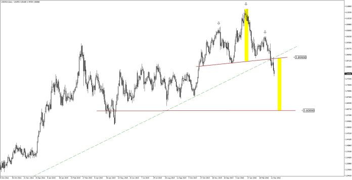 USD/PLN D1 | Źródło: Admiral Markets