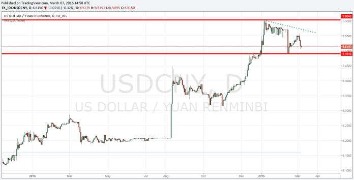 Po osiągnięciu szczytów w 2016 roku, USD/CNY cały czas się osłabia (umocnienie chińskiego juana).