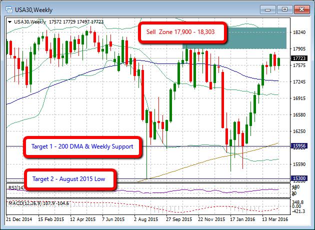 Dow Junes na wykresie W1