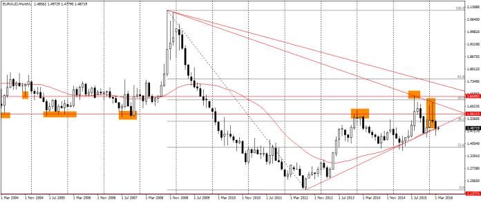 EUR/AUD na wykresie miesięcznym