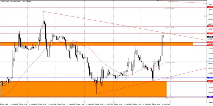 GBP/USD H1 -