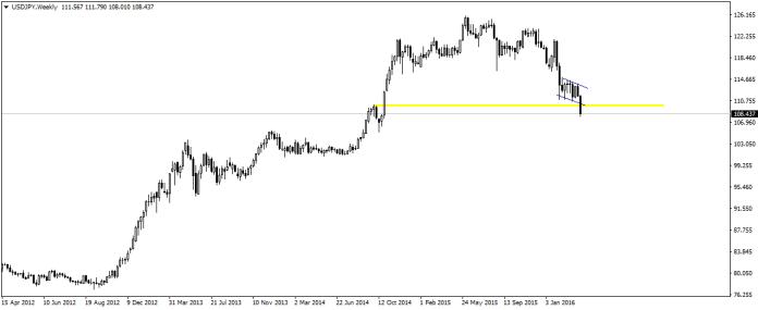 USD/JPY pokonało wsparcie w okolicy 110,00 i gwałtownie zniżkowało przez cały dzisiejszy dzień.